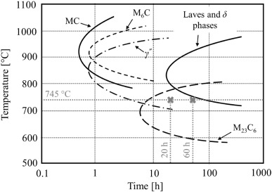 Effect of solutionizing and aging on the microstructure and download full size image fig 11 ttt diagram of alloy 625 ccuart Images