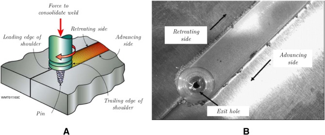 Friction Stir Welding >> A Phenomenologically Based Material Flow Model For Friction Stir