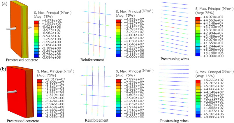 Impact behavior of plain, reinforced and prestressed concrete ...
