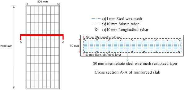 Slab wire mesh sizes wire center experimental and numerical study on steel wire mesh reinforced rh sciencedirect com wire mesh screen sizes keyboard keysfo Gallery