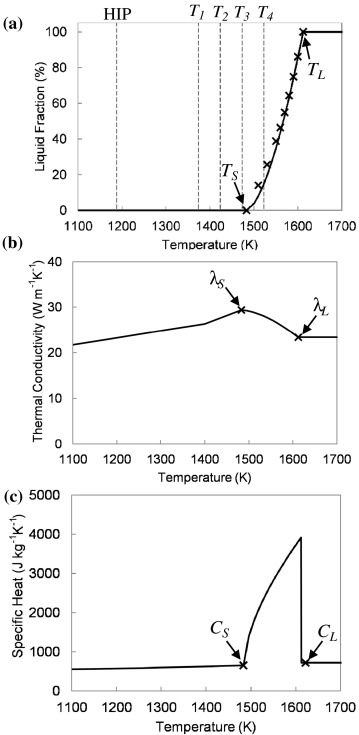 Numerical and physical simulation of rapid microstructural fig 5 ccuart Images