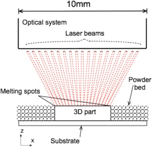Laser diode area melting for high speed additive manufacturing of