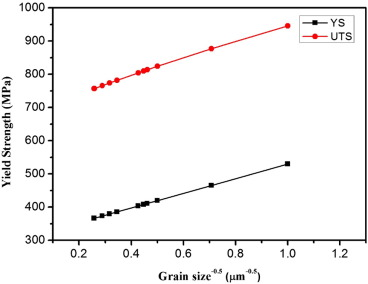 Effects of processing routes on room temperature tensile strength fig 5 ccuart Images