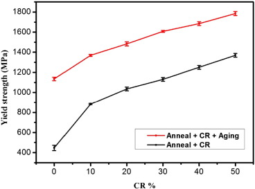 Effects of processing routes on room temperature tensile strength fig 6 ccuart Images