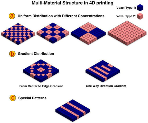A review of 4D printing - ScienceDirect