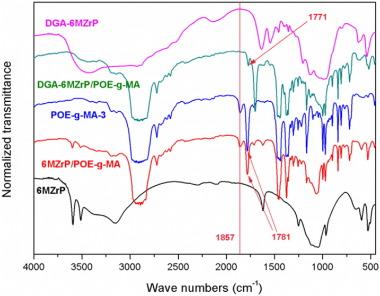 Exfoliation of layered zirconium phosphate nanoplatelets by melt