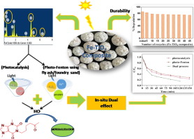 Novel Fe-TiO2 composite driven dual effect for reduction in