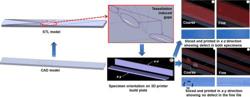 Security Features Embedded In Computer Aided Design Cad Solid Models For Additive Manufacturing Sciencedirect