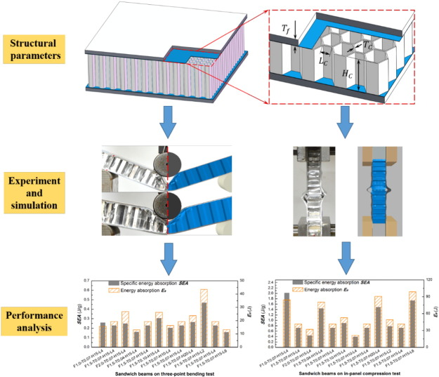 Turning 22 Transition Planning Panel >> Experimental And Numerical Study On Honeycomb Sandwich Panels Under