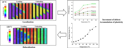 In situ observation on temperature dependence of martensitic