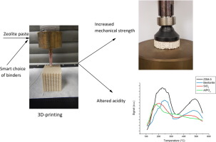 3d printing of hierarchical porous zsm 5 the importance of the