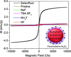 Electrophilic Fluorination Of α Fe2o3 Nanostructures And Influence