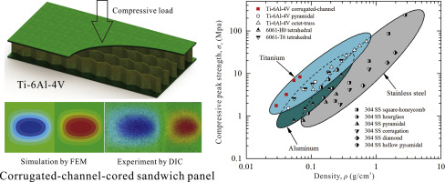 Out-of-plane compression of Ti-6Al-4V sandwich panels with