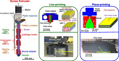 Screw extrusion-based additive manufacturing of PEEK
