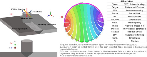 Friction stir welding of titanium alloys: A review - ScienceDirect