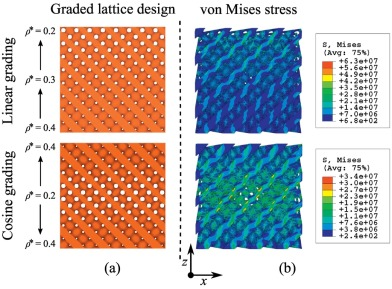 Effective design and simulation of surface-based lattice