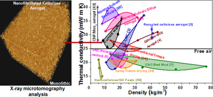 Low density and high strength nanofibrillated cellulose