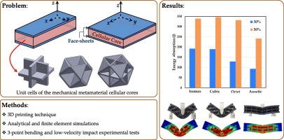 3D printed meta-sandwich structures: Failure mechanism ...