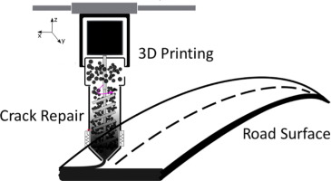 3D printing of asphalt and its effect on mechanical