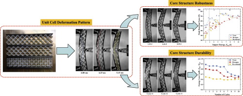 Mechanical properties of sandwich composites with 3d-printed ...