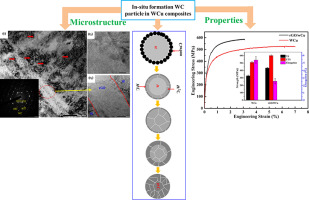 Microstructural evaluation and mechanical properties of in