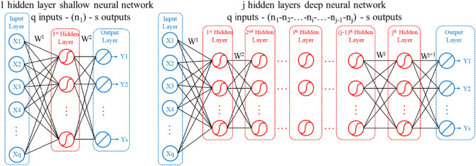 Using deep neural network with small dataset to predict material