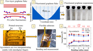 Fluorinated graphene suspension for flexible and printed electronics