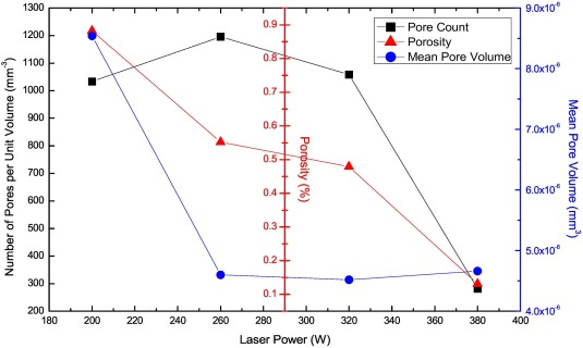 Effect of laser power on defect, texture, and microstructure