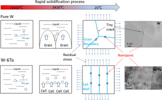 Cracking in laser additively manufactured W: Initiation