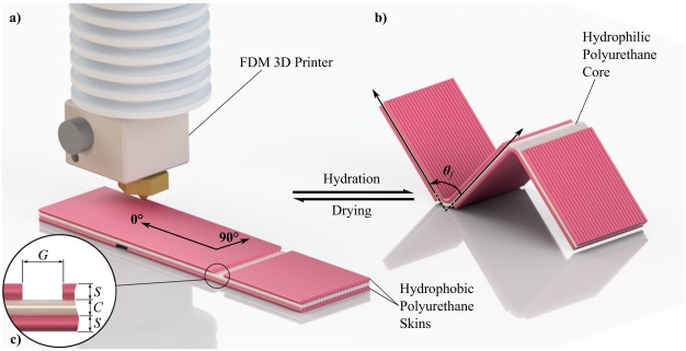 4D printing with robust thermoplastic polyurethane hydrogel