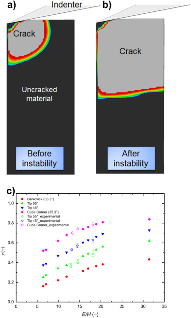 A review of experimental approaches to fracture toughness evaluation