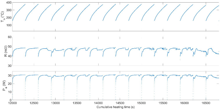 Endurance testing of the additively manufactured STAR