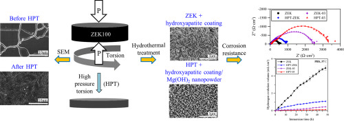 Improving the corrosion resistance of ZEK100 magnesium alloy