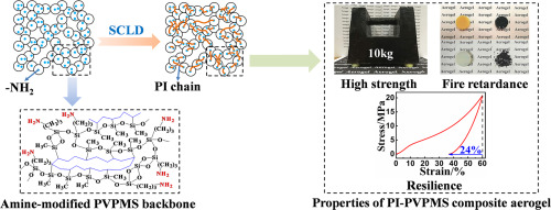 Resilient, fire-retardant and mechanically strong polyimide