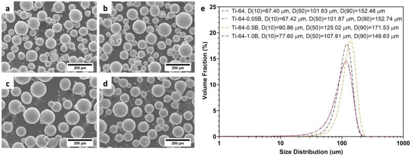 Effects of boron addition on microstructures and mechanical