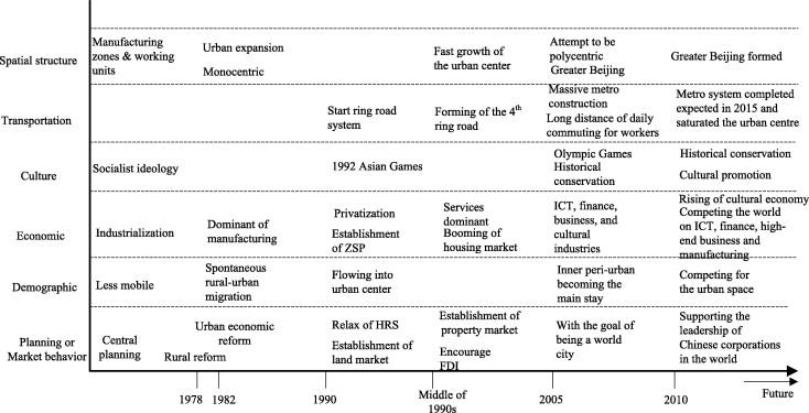 Beijing sciencedirect urban dynamics of beijing malvernweather Image collections