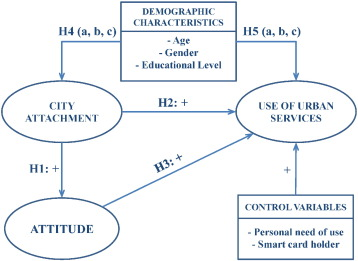 City attachment and use of urban services: Benefits for
