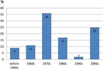 Distribution of the housing stock in Tbilisi by the period of construction