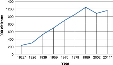 The population of Tbilisi, 1922–2011