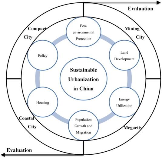 role of urbanization in development