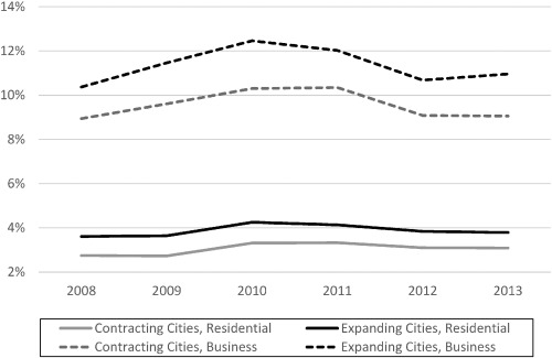 Elasticity and urban vacancy: A longitudinal comparison of U S