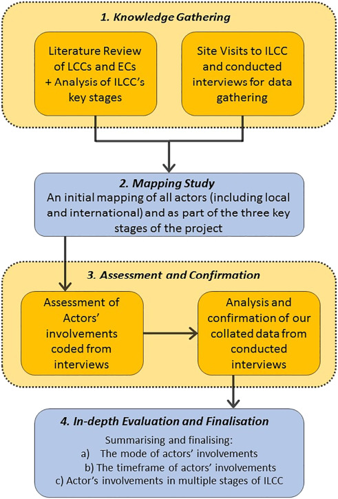 The role of international actors in low-carbon transitions