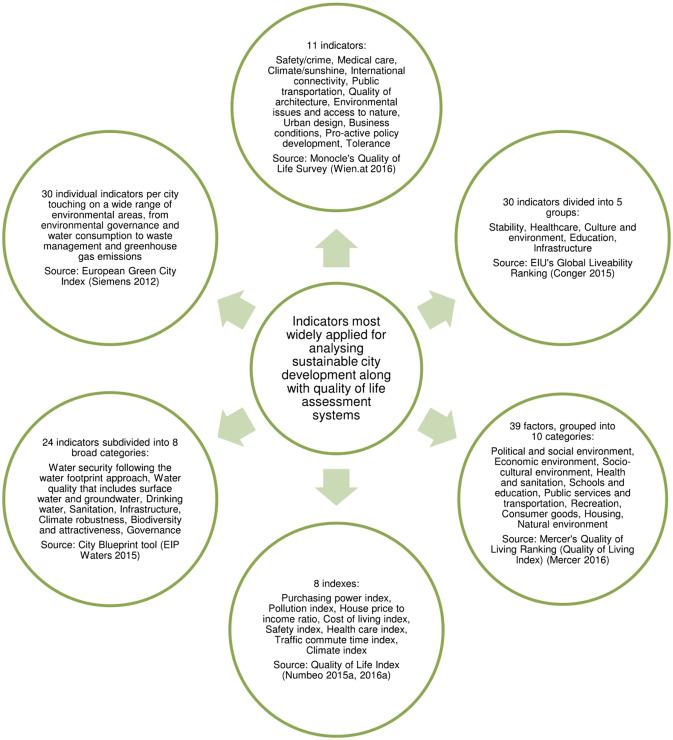 Quality of city life multiple criteria analysis sciencedirect fig 1 malvernweather Choice Image
