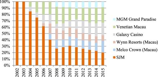 Economic growth and development in Macau (1999–2016): The