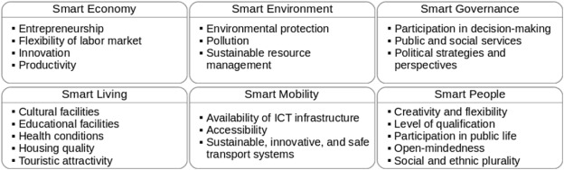 Smart City and information technology: A review - ScienceDirect