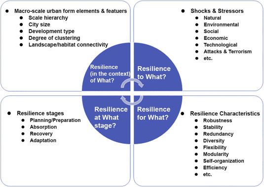 Resilient urban forms: A macro-scale analysis - ScienceDirect