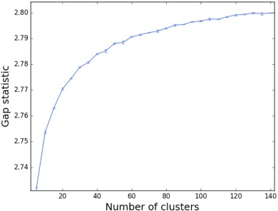 Characterization of citizens using word2vec and latent topic
