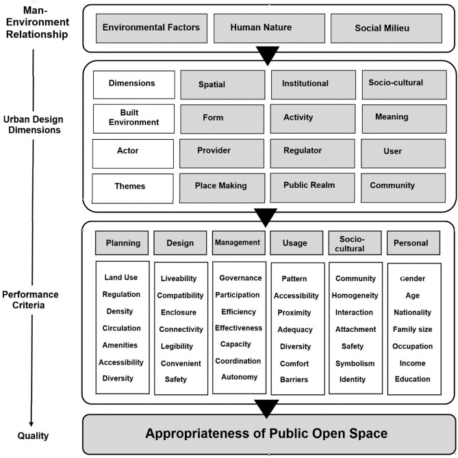 Public Space And The Challenge Of Urban Transformation In Cities Of Emerging Economies Jeddah Case Study Sciencedirect