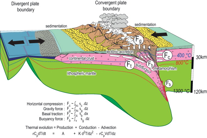 What Is A Continental Convergent Plate Boundary Best Plate 2018