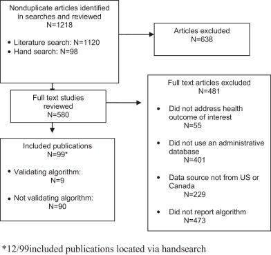 A systematic review of validated methods for identifying